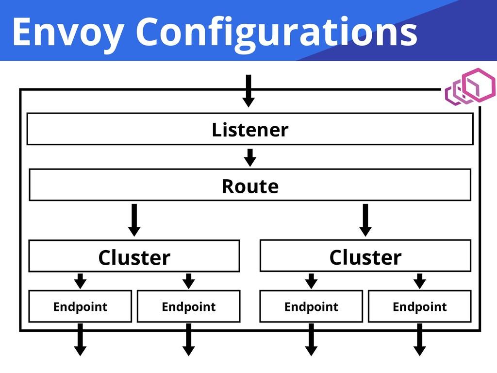 Envoy Configurations Listener Route Cluster Endp...