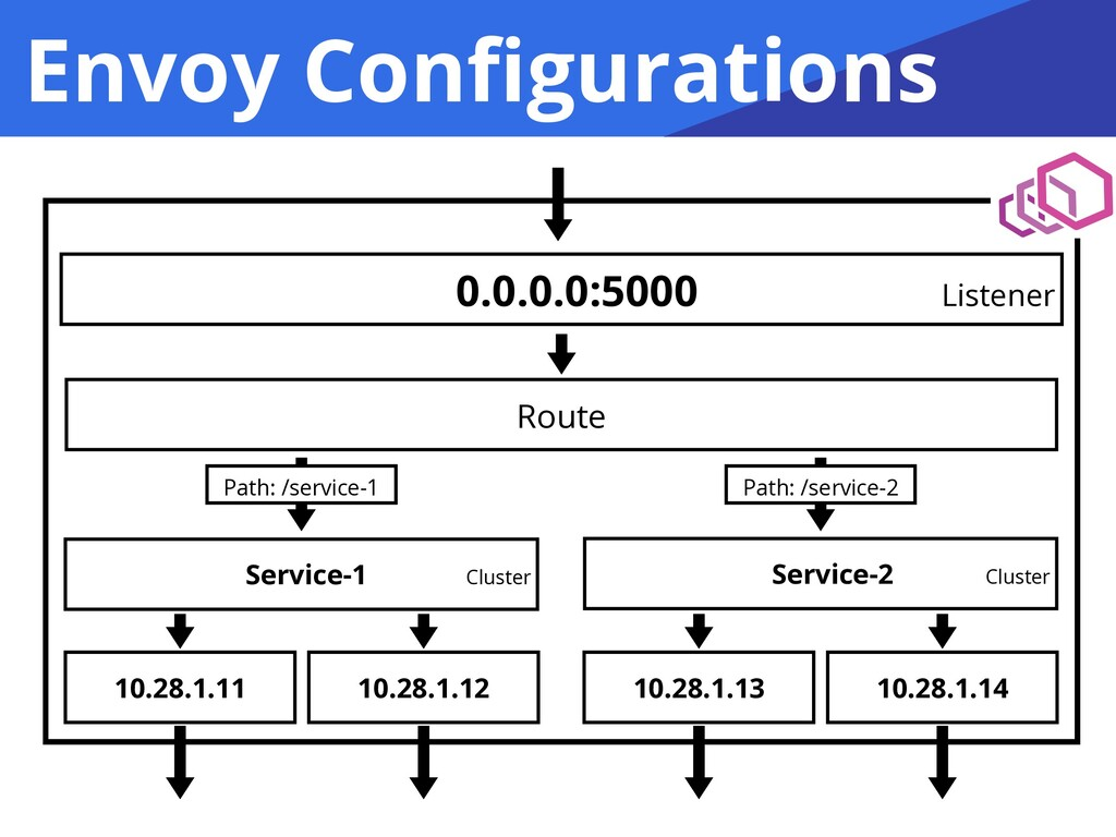 Envoy Configurations 0.0.0.0:5000 Listener Route...