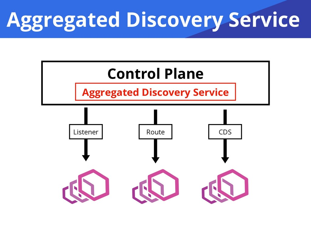 Aggregated Discovery Service Control Plane Rout...