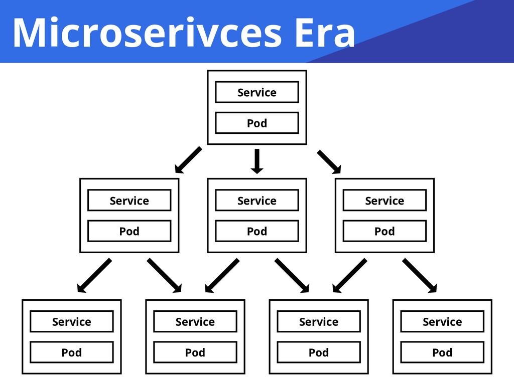 Microserivces Era Service Pod Service Pod Servi...