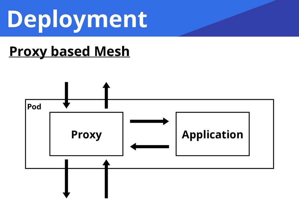 Deployment Proxy Application Pod Proxy based Me...