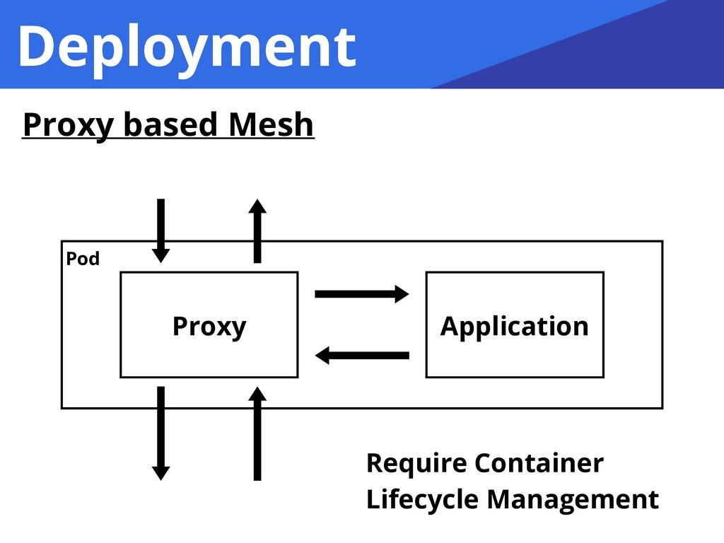 Deployment Proxy Application Pod Require Contai...
