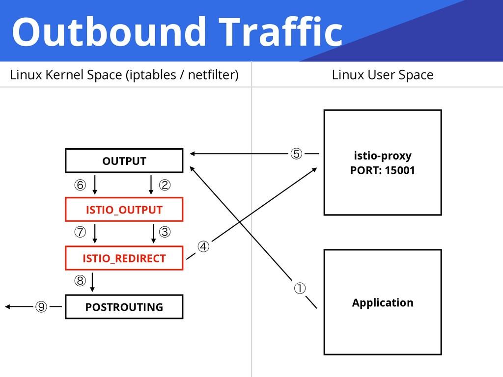 Outbound Traffic OUTPUT ISTIO_REDIRECT POSTROUTIN...