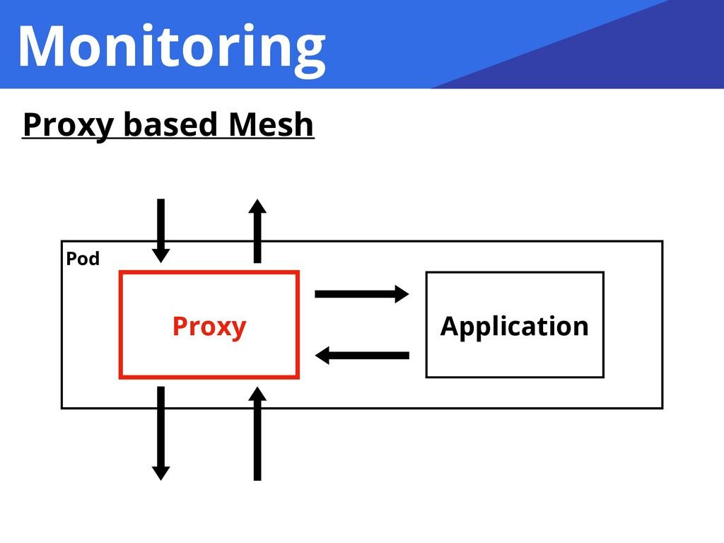 Monitoring Proxy based Mesh Proxy Application P...