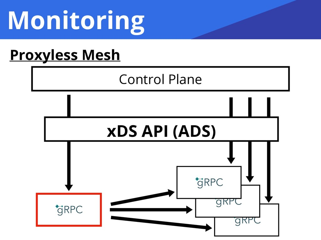 Monitoring Proxyless Mesh Control Plane xDS API...