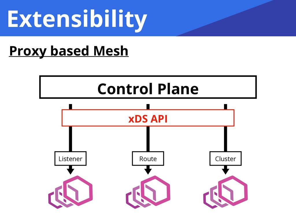 Extensibility Proxy based Mesh Control Plane Ro...