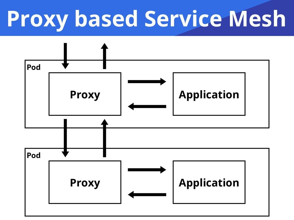 Proxy based Service Mesh Proxy Application Prox...