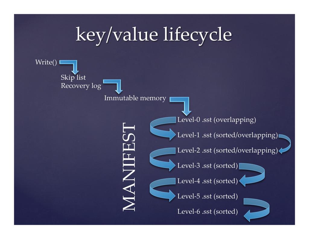 key/value lifecycle Write() Skip list R...