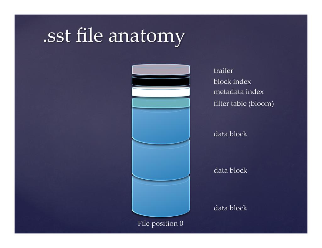.sst file anatomy trailer block index fi...