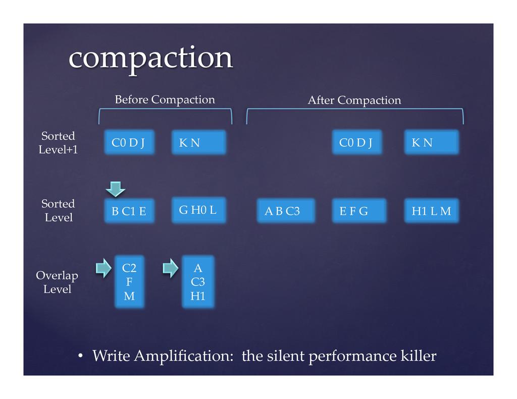 compaction  C2 F M B C1 E A C3...