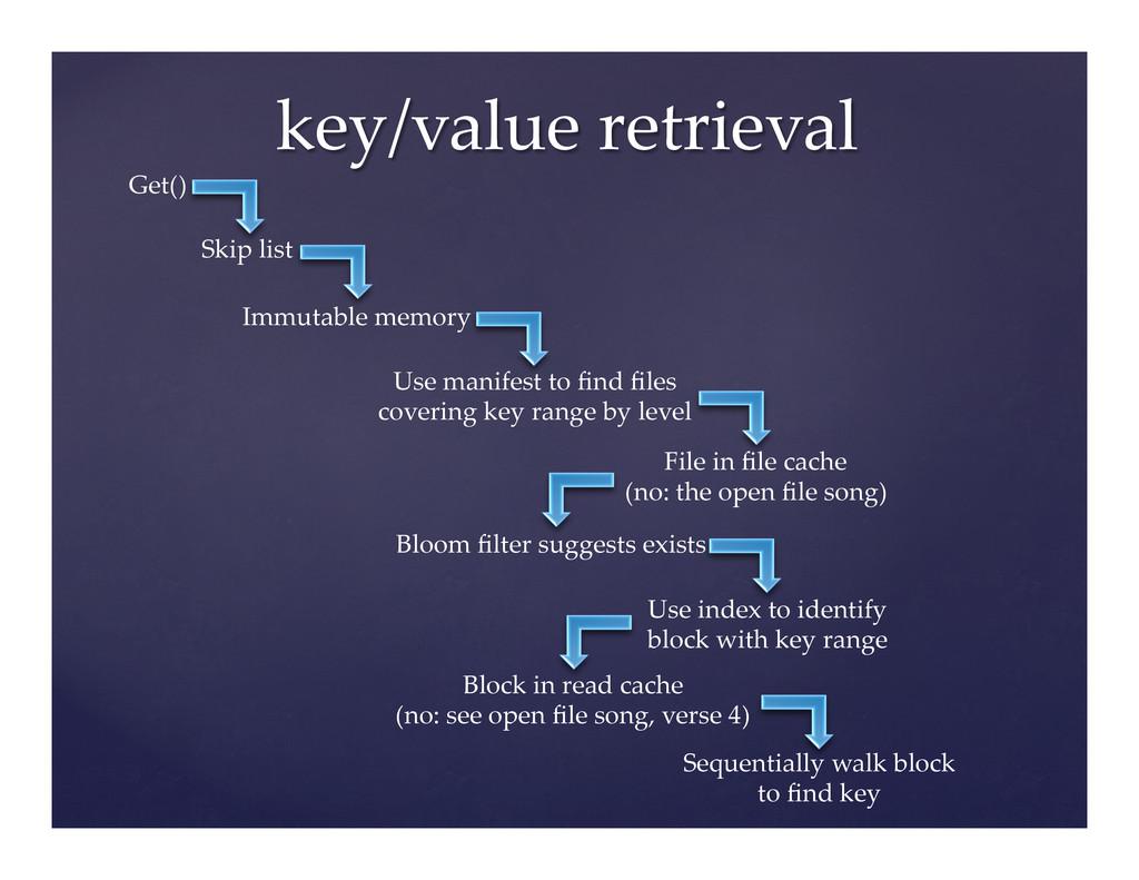 key/value retrieval Get() Skip list Imm...
