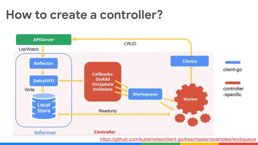 How to create a controller? https://github.com/...