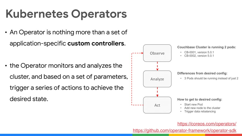 Kubernetes Operators • An Operator is nothing m...