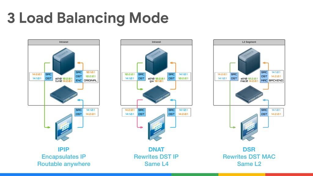 3 Load Balancing Mode