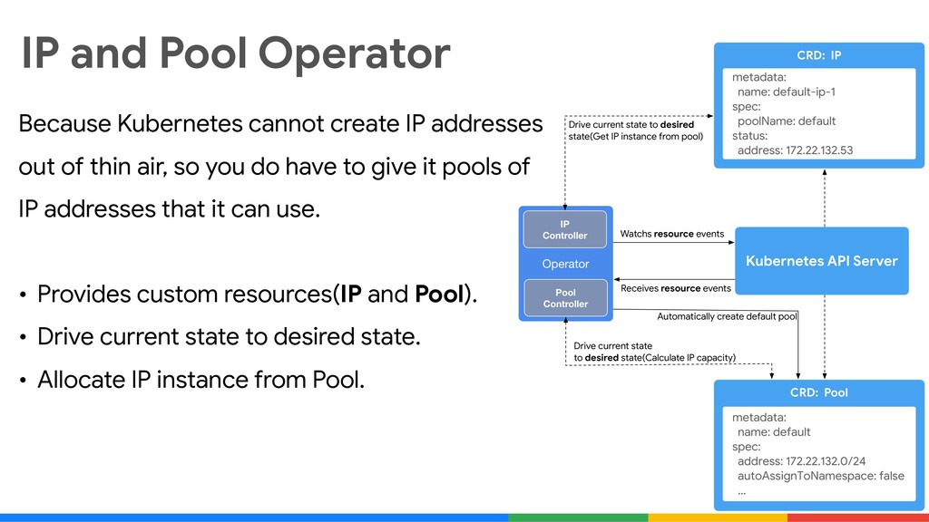 IP and Pool Operator Because Kubernetes cannot ...