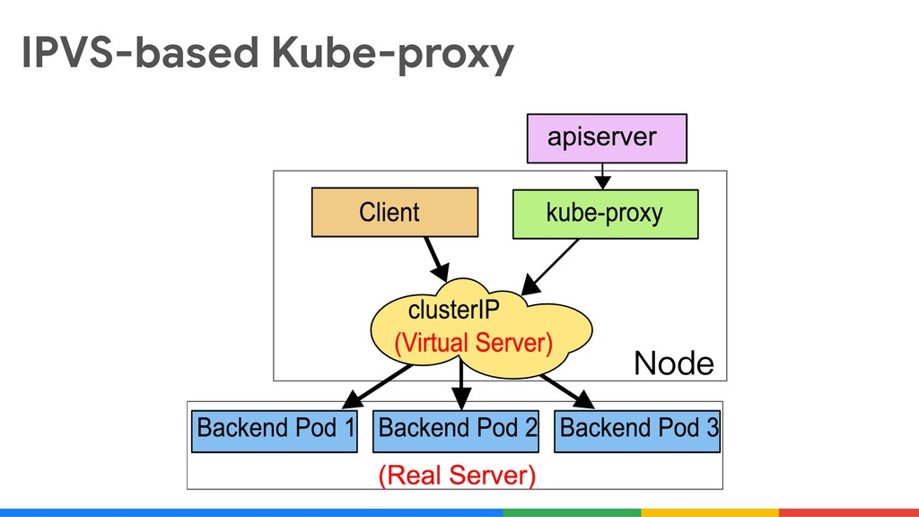 IPVS-based Kube-proxy
