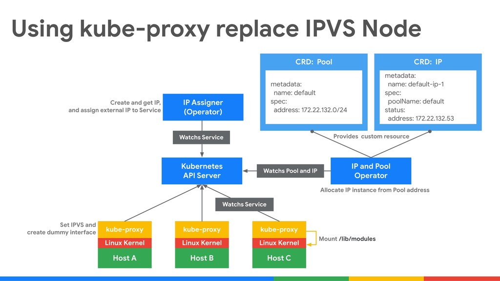 Using kube-proxy replace IPVS Node