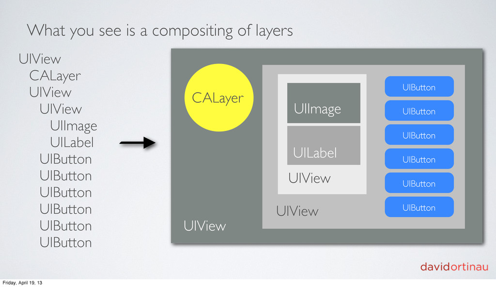 What you see is a compositing of layers UIView ...