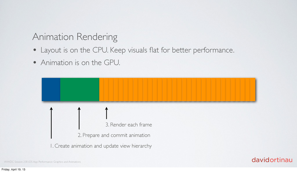 Animation Rendering • Layout is on the CPU. Kee...