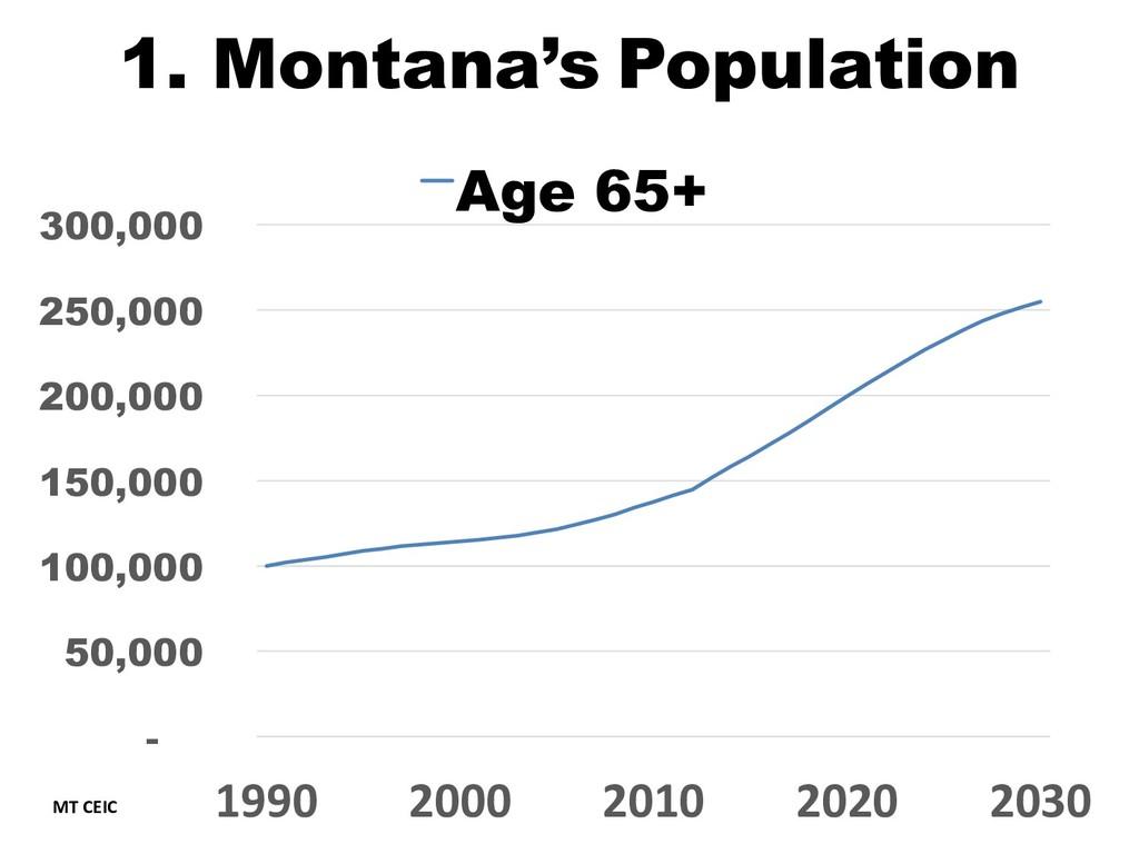 1. Montana's Population - 50,000 100,000 150,00...