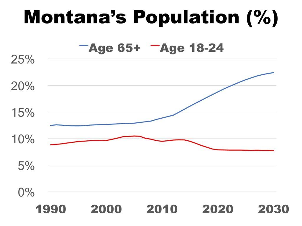 Montana's Population (%) 0% 5% 10% 15% 20% 25% ...