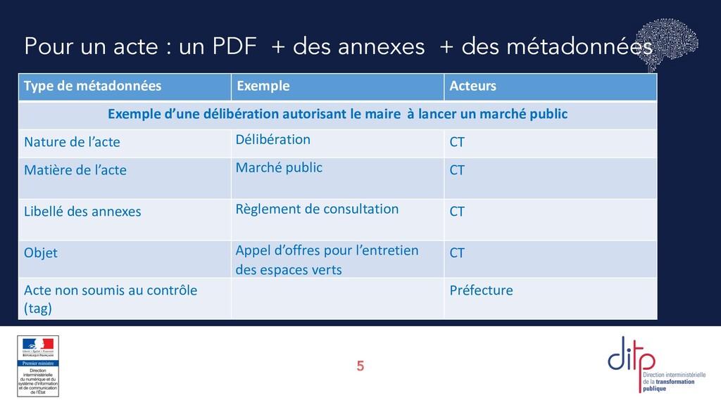 5 Pour un acte : un PDF + des annexes + des mét...