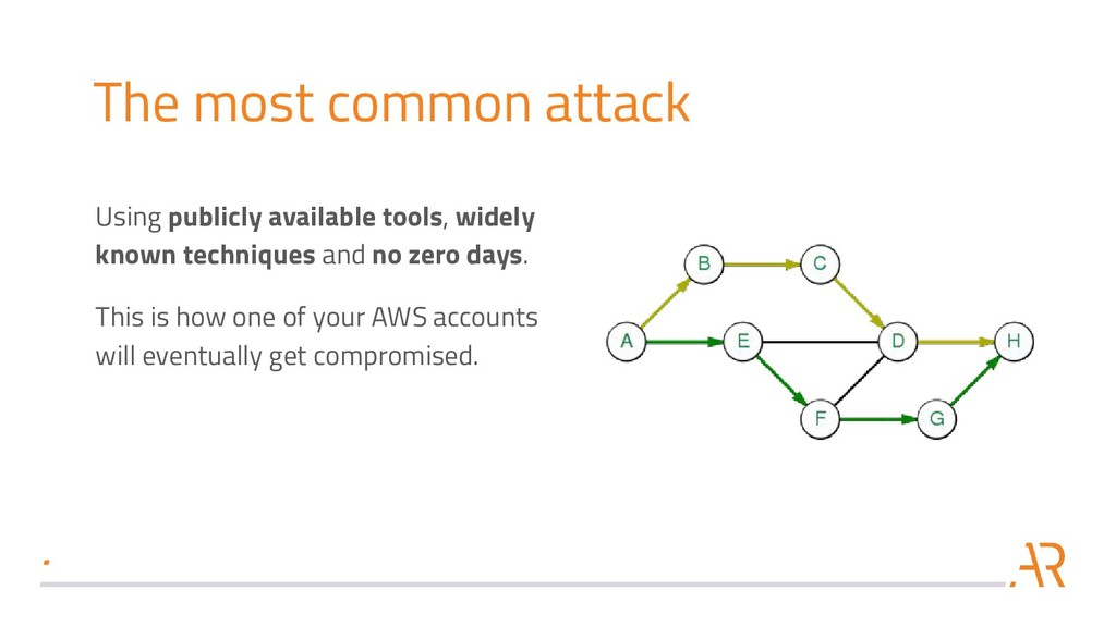 The most common attack Using publicly available...