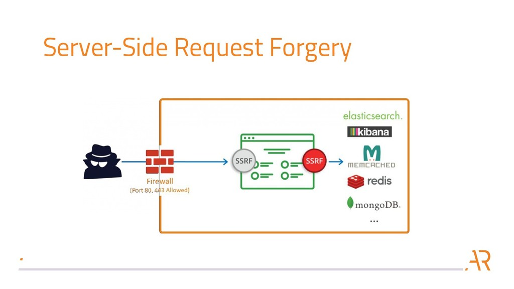 Server-Side Request Forgery