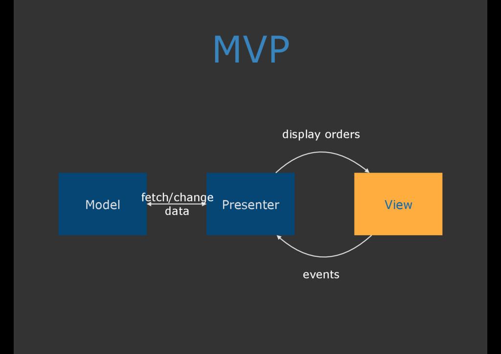 MVP View Presenter Model display orders events ...