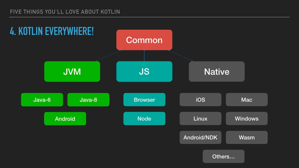 FIVE THINGS YOU'LL LOVE ABOUT KOTLIN 4. KOTLIN ...