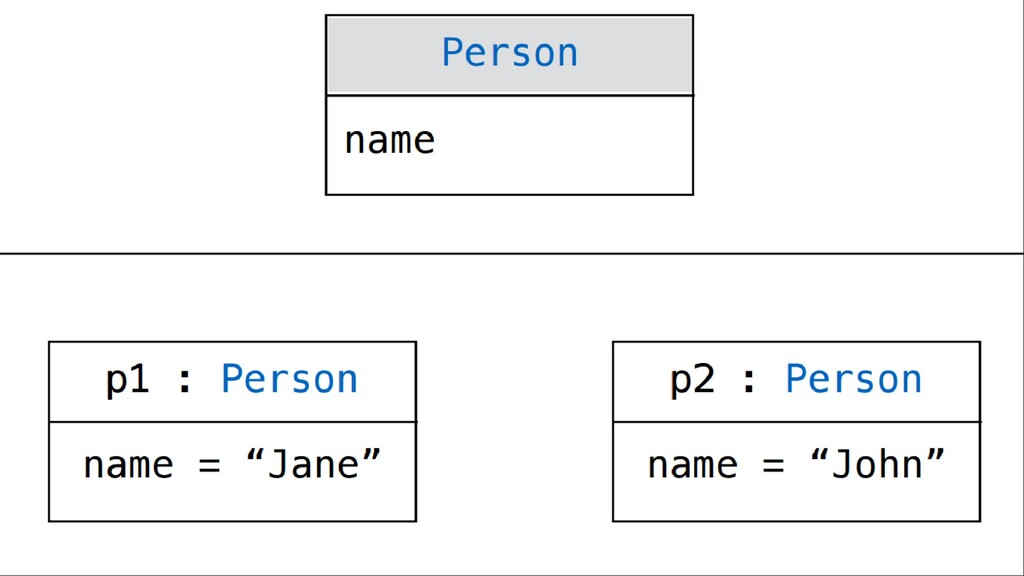 Person name pl: Person name = 11Jane'' p2: Pers...