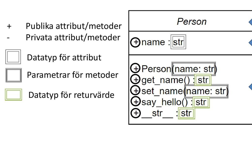 + Publika attribut/metoder - Privata attribut/m...