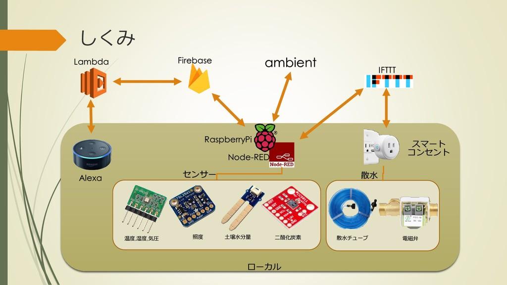 しくみ Lambda Firebase IFTTT Node-RED スマート コンセント A...