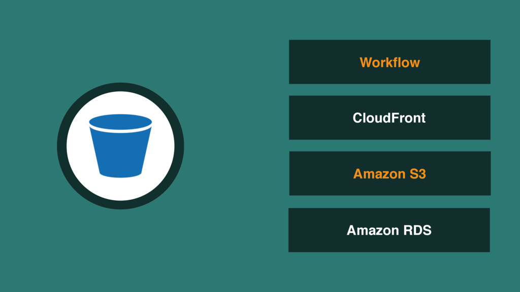 Amazon S3 Amazon RDS Workflow CloudFront