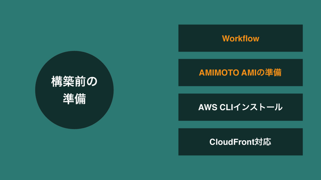 AWS CLIΠϯετʔϧ CloudFrontରԠ Workflow AMIMOTO AMIͷ...