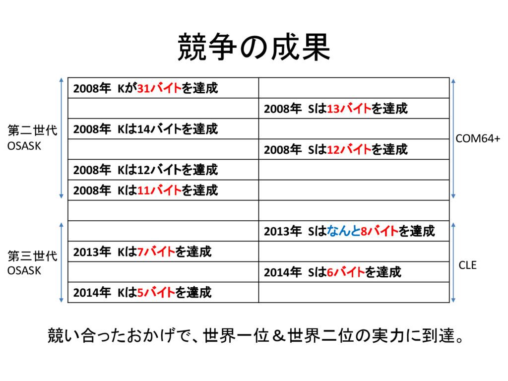 競争の成果 2008年 Kが31バイトを達成 2008年 Sは13バイトを達成 2008年 K...