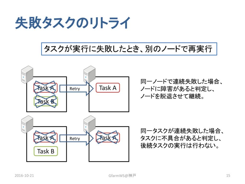 失敗タスクのリトライ 2016-10-21 GfarmWS@神戸 15 Task A Task...