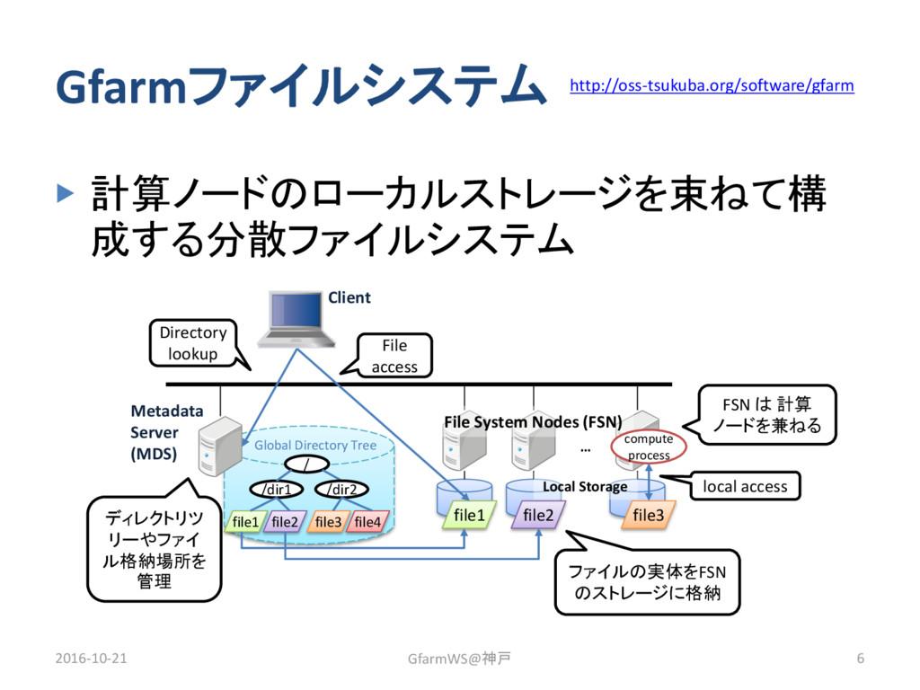 Global Directory Tree / /dir1 file1 file2 /dir2...