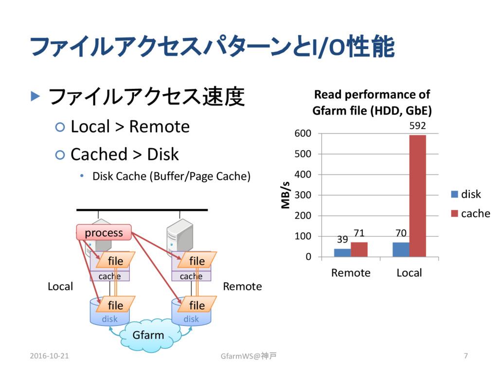 ファイルアクセスパターンとI/O性能 ▶ ファイルアクセス速度 ○ Local > Remot...