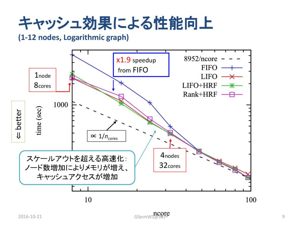 キャッシュ効果による性能向上 (1-12 nodes, Logarithmic graph) ...