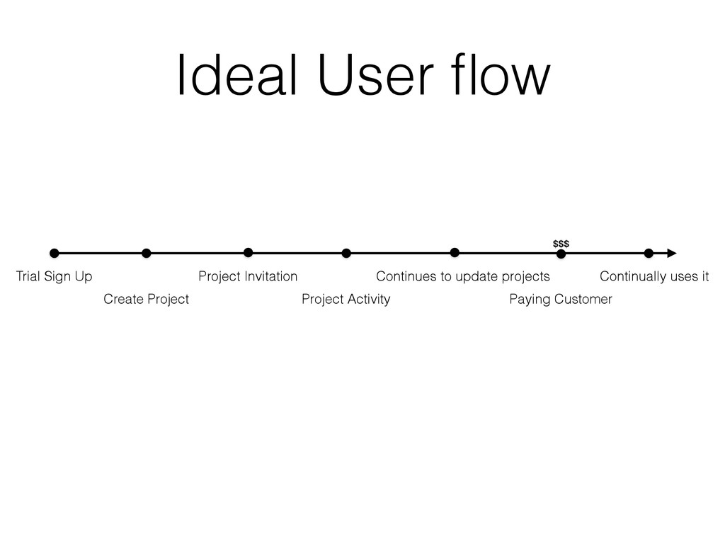 Ideal User flow Trial Sign Up Create Project Pro...