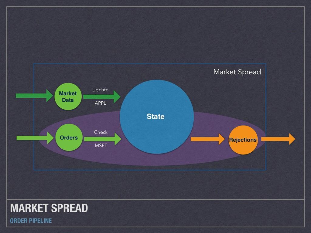 MARKET SPREAD ORDER PIPELINE Market Spread Stat...