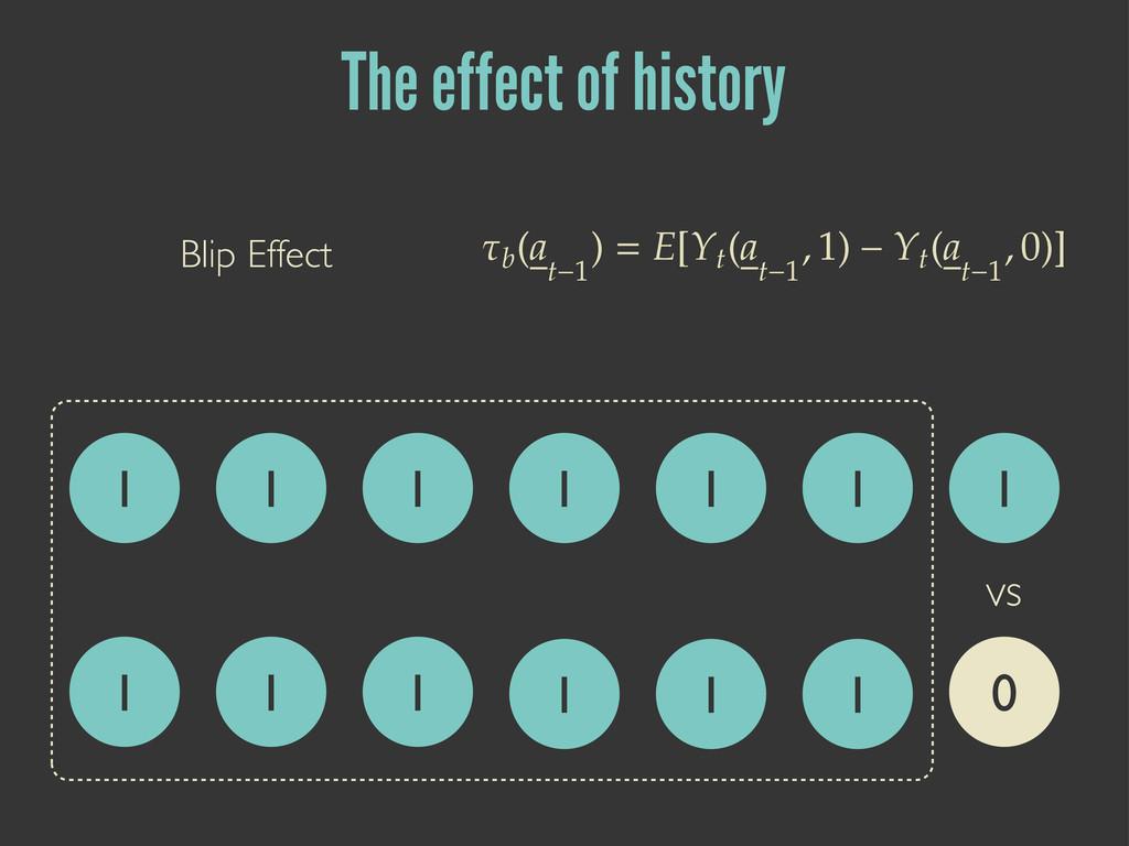 The effect of history 1 0 vs 1 1 1 Blip Effect ...