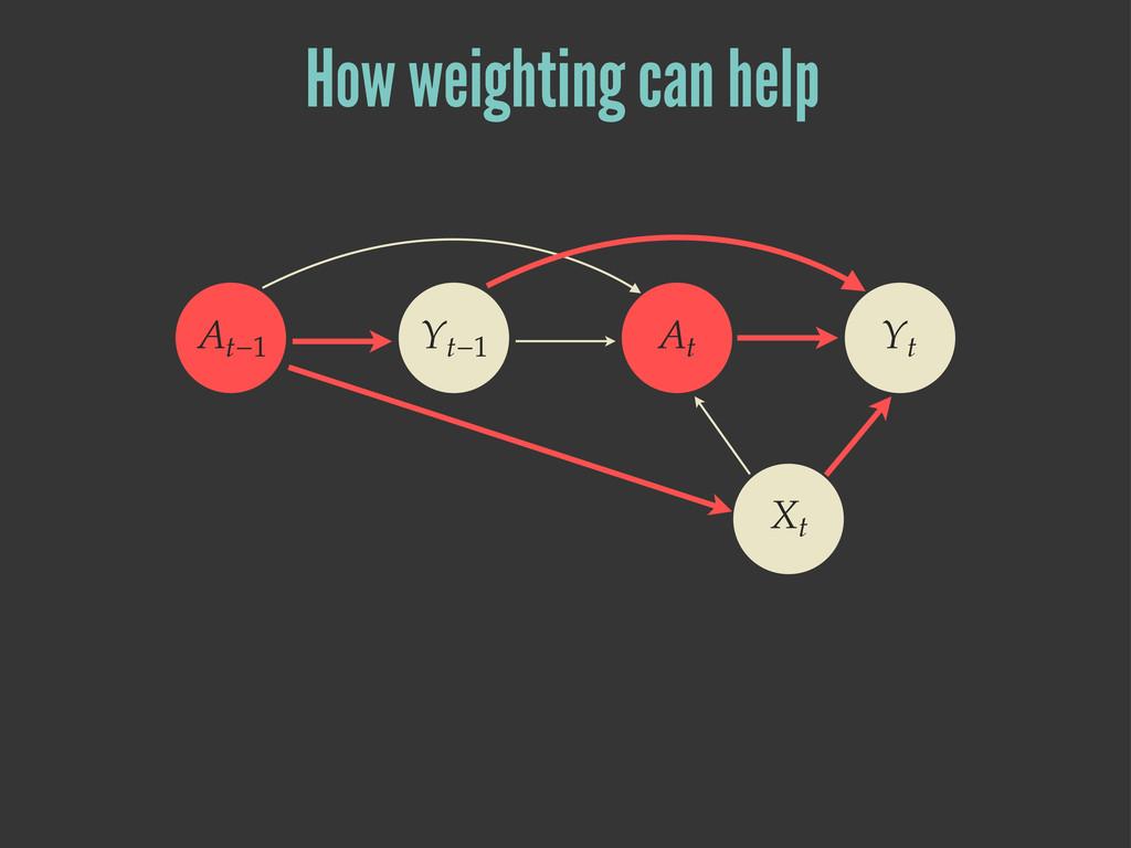 ۺ˞ ۢ˞ ۢ ۹ ۺ How weighting can help