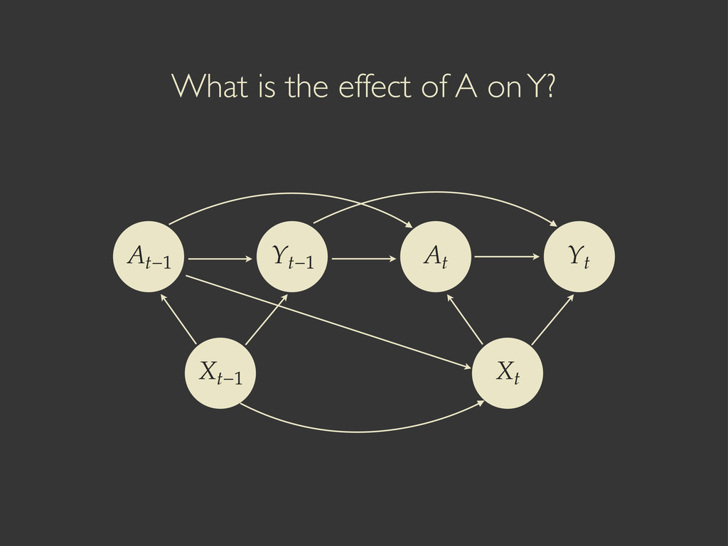 What is the effect of A on Y? ۺ˞ ۢ˞ ۹˞ ۢ...