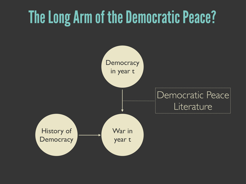 The Long Arm of the Democratic Peace? Democracy...
