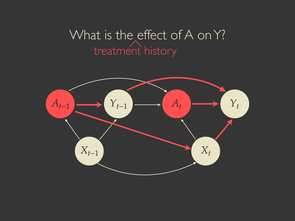 What is the effect of A on Y? treatment history...