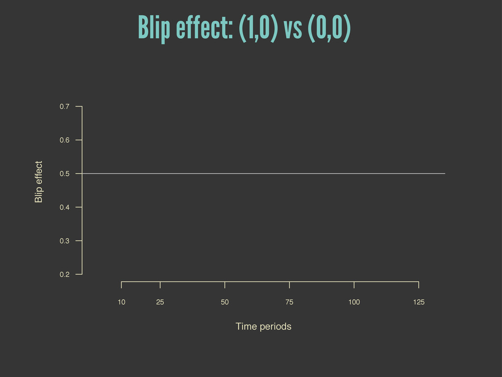 Blip effect: (1,0) vs (0,0) Time periods Blip e...