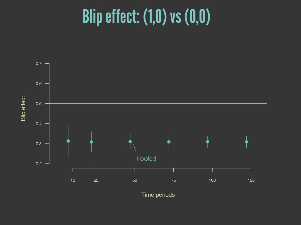 Pooled Blip effect: (1,0) vs (0,0) Time periods...