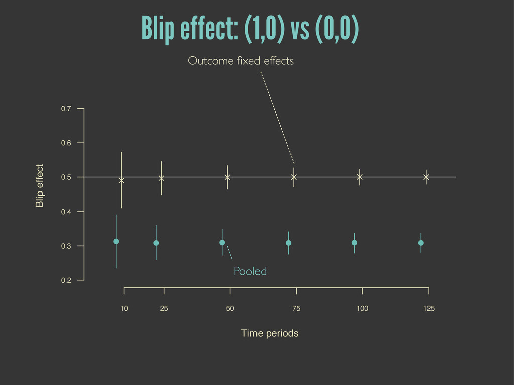 Pooled Outcome fixed effects Blip effect: (1,0) ...